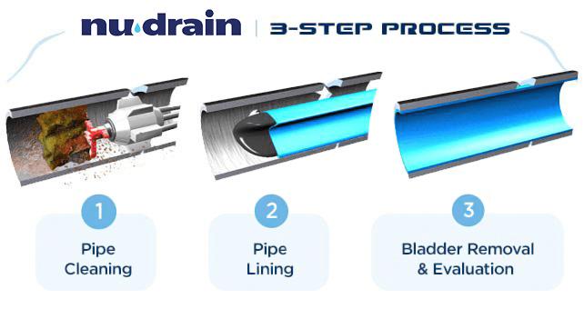 3-Step-Process-NU-DRAIN-updated4