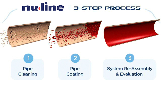 3-Step-Process-NU-LINE-updated4